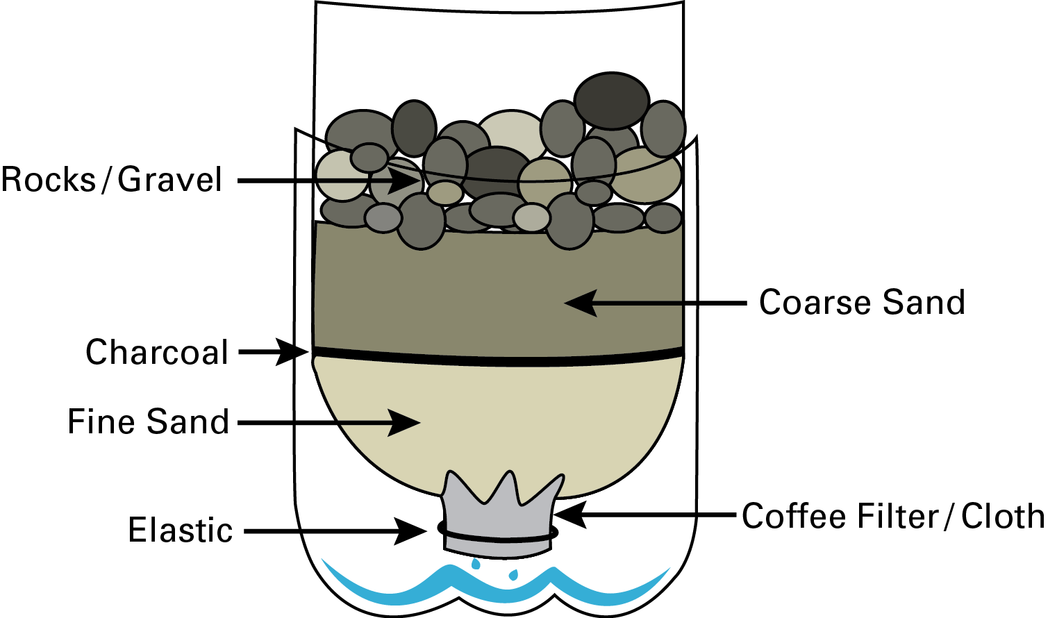 Survival Tip 1 How To Create A Water Filter Prepperpete Filtration Diagram Image